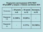 cito test nt probnp