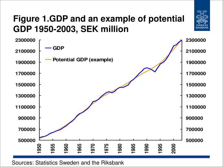 Figure 1 gdp and an example of potential gdp 1950 2003 sek million