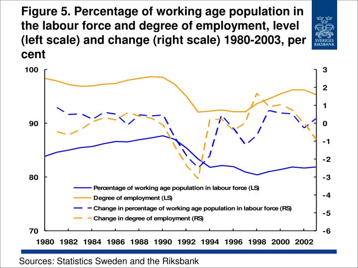 Figure 5. Percentage of working age population in the labour force and degree of employment, level (left scale) and change (right scale) 1980-2003, per cent