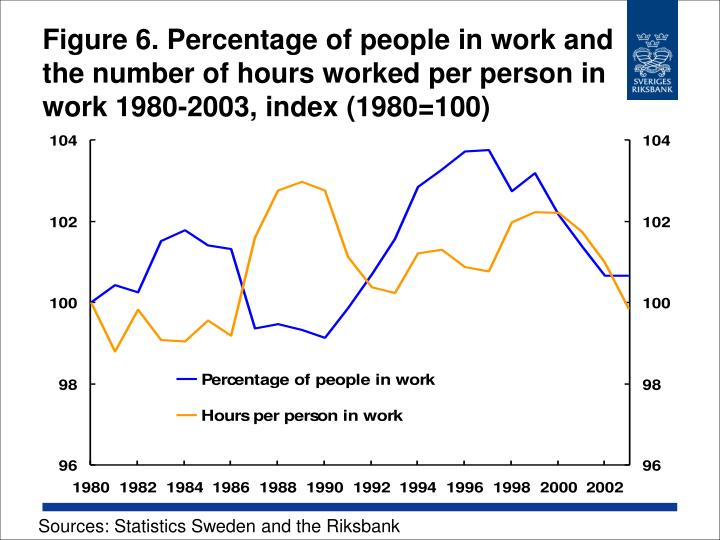 Figure 6. Percentage of people in work and the number of hours worked per person in work 1980-2003, index (1980=100)