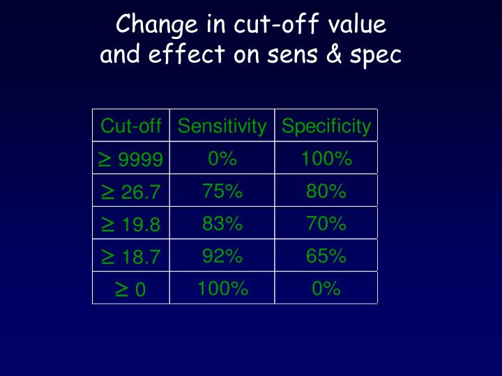 Change in cut-off value
