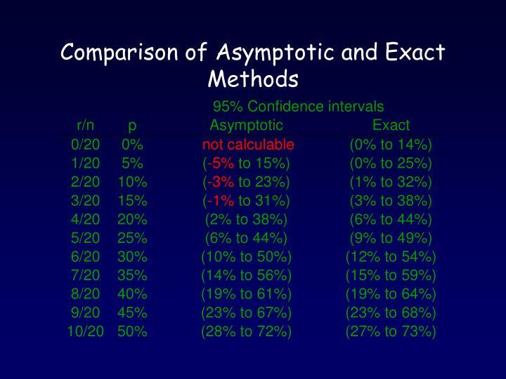 Comparison of Asymptotic and Exact Methods