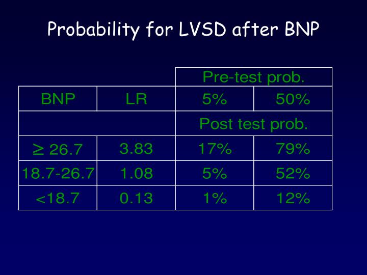 Probability for LVSD after BNP