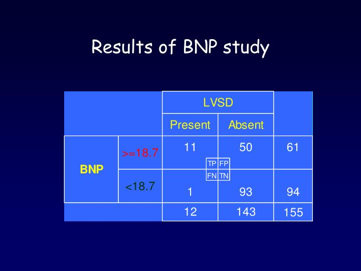Results of BNP study