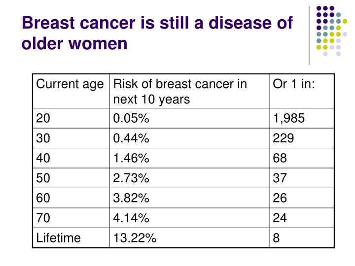 Breast cancer is still a disease of older women