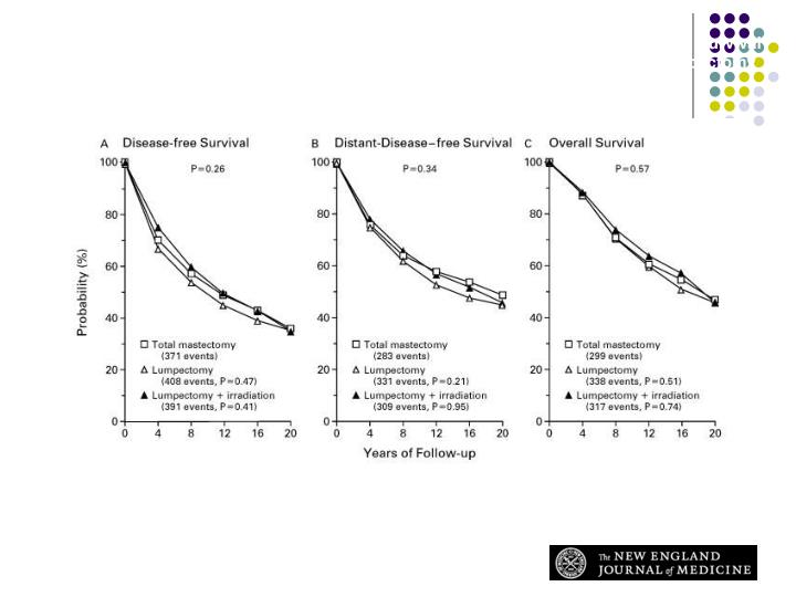 Disease-free Survival (Panel A), Distant-Disease-free Survival (Panel B), and Overall Survival (Panel C) among 589 Women Treated with Total Mastectomy, 634 Treated with Lumpectomy Alone, and 628 Treated with Lumpectomy plus Irradiation