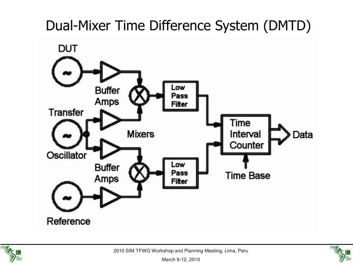 Dual-Mixer Time Difference System (DMTD)