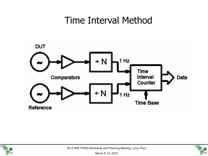 Time Interval Method