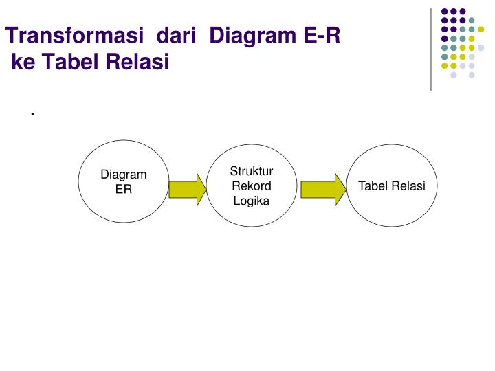 Ppt basis data powerpoint presentation id3264252 transformasi dari diagram e r ke tabel relasi ccuart Image collections