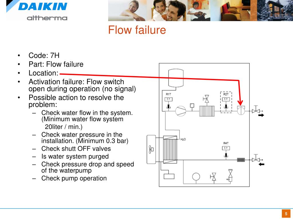 PPT - Daikin Altherma™ Troubling Shooting PowerPoint Presentation