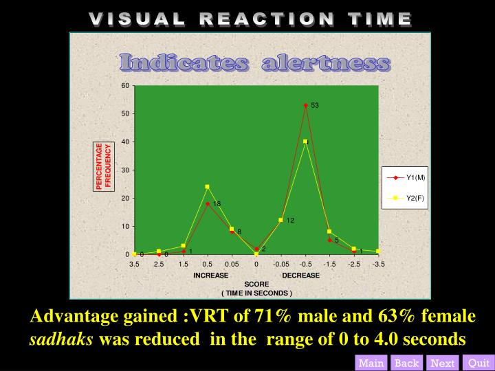 VISUAL REACTION TIME