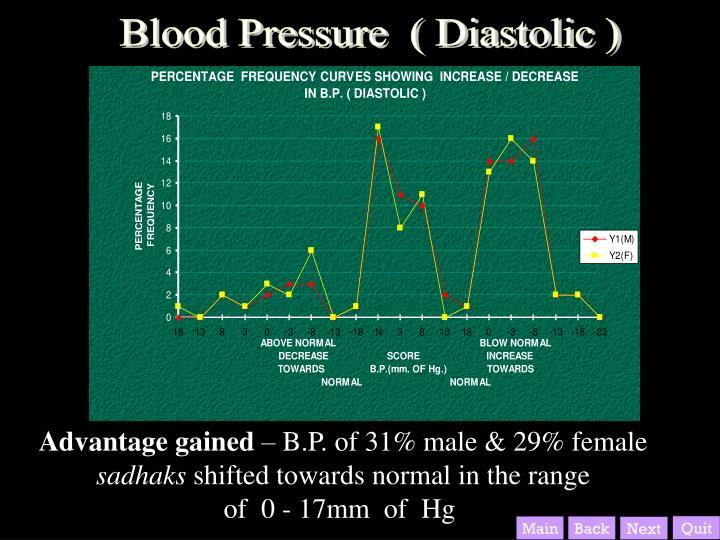 Blood Pressure  ( Diastolic )