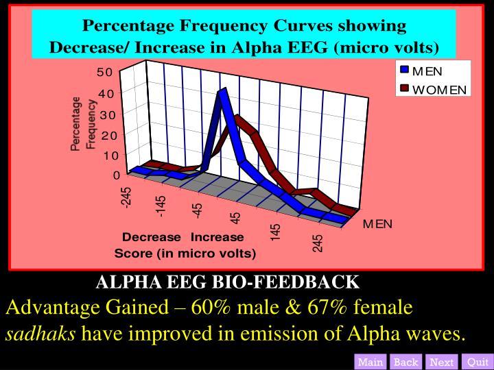 Advantage Gained – 60% male & 67% female