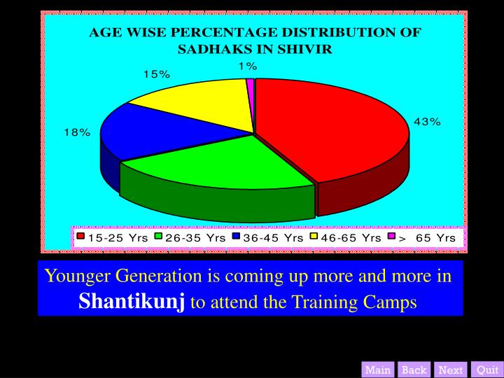 Younger Generation is coming up more and more in