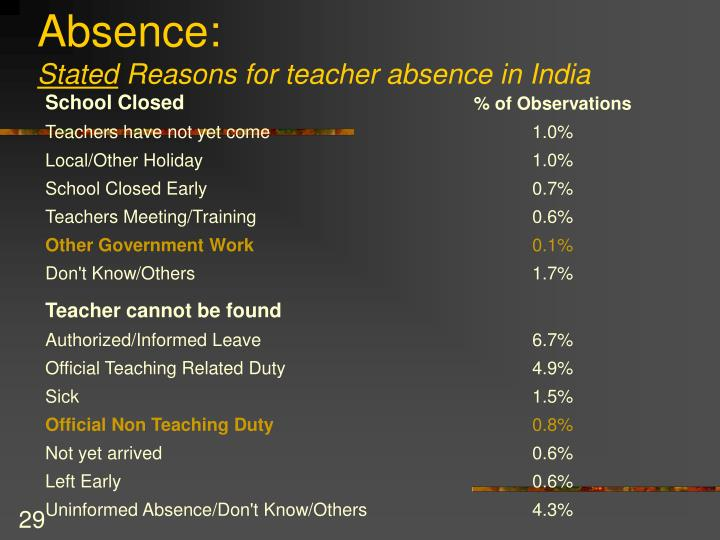 Absence: