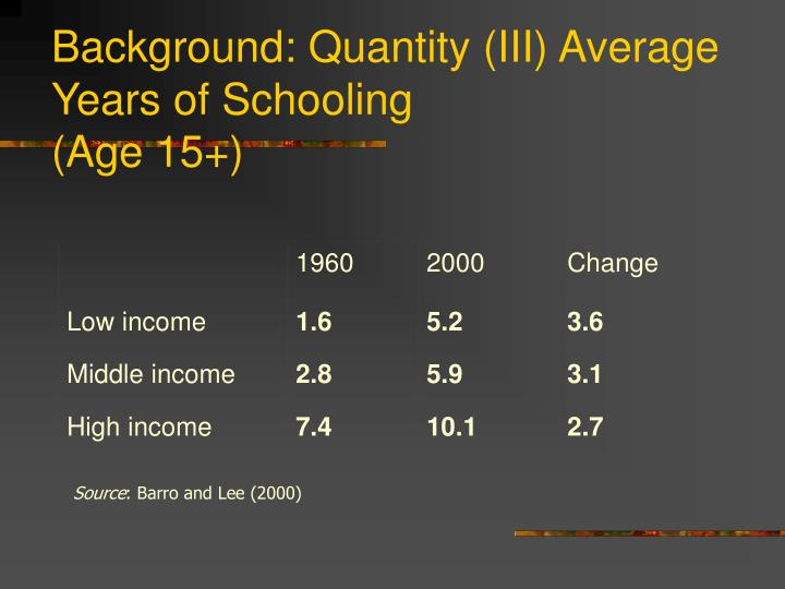 Background: Quantity (III) Average Years of Schooling