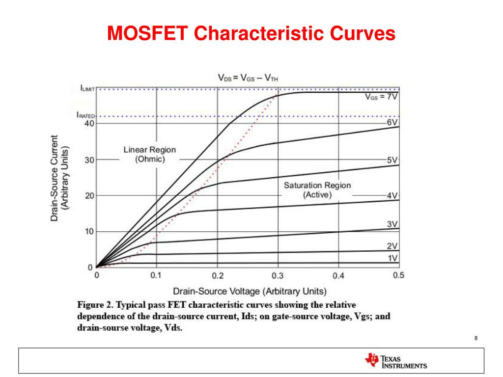 PPT - Common Customer Problem: Op-Amp Output Voltage Swing