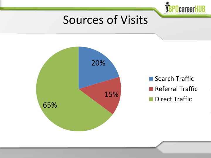Sources of visits