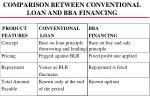 comparison between conventional loan and bba financing