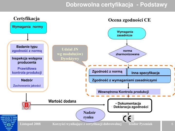 Dobrowolna certyfikacja  - Podstawy