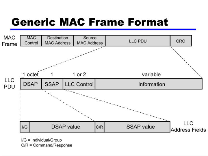 Generic MAC