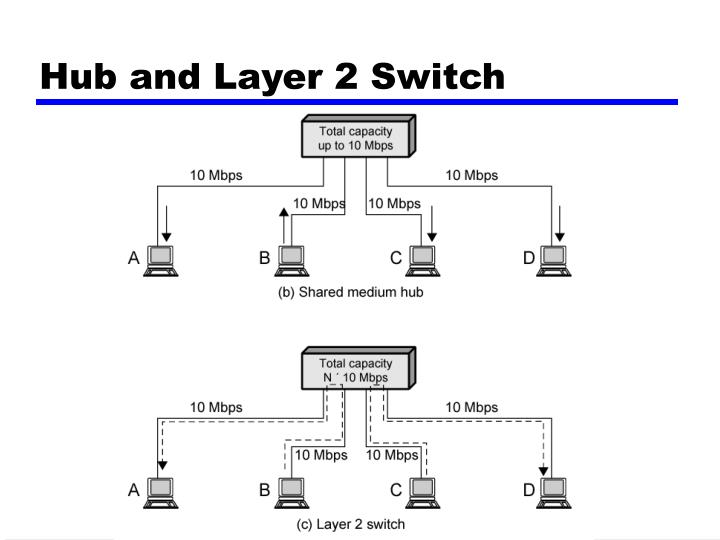 Hub and Layer 2 Switch