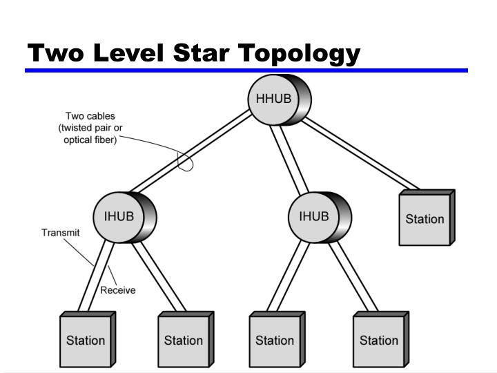 Two Level Star Topology