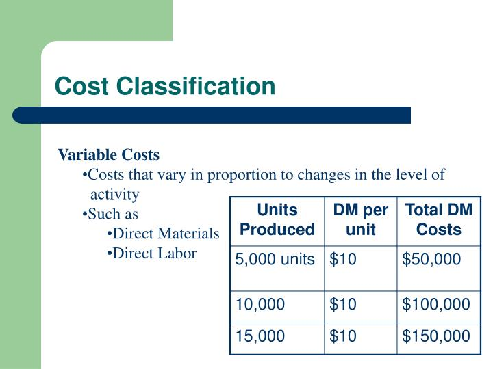 cost accounting classification of costs Grouping costs on the basis of their nature, form, source or any other attribution makes it really easy to understand their effects and ultimately to take decisions about costs and beyond any shadow of doubt classifying costs makes learning cost and management accounting much easier.