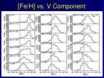 fe h vs v component