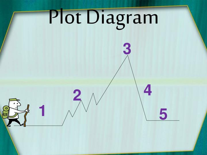 Ppt identifying the elements of a plot diagram powerpoint plot diagram ccuart Choice Image