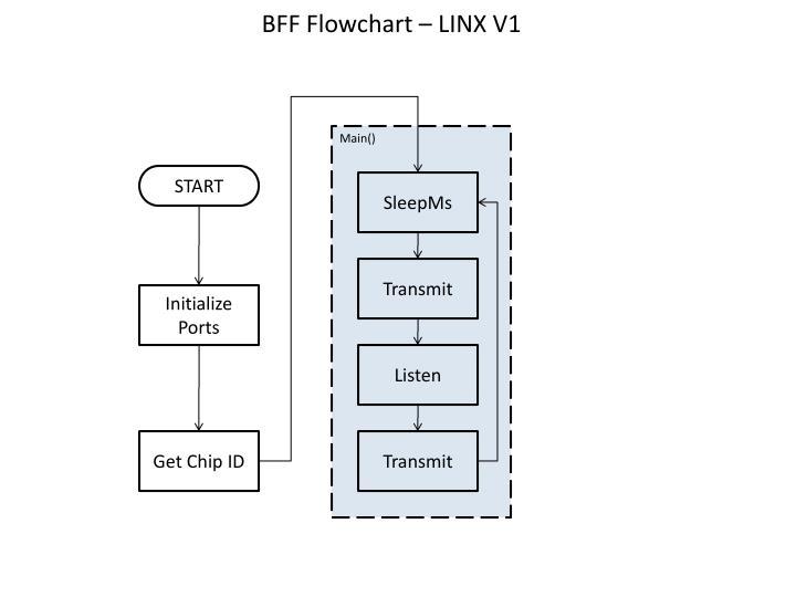 bff flowchart linx v1 n.