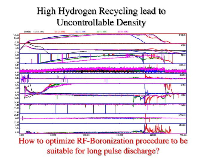 High Hydrogen Recycling lead to