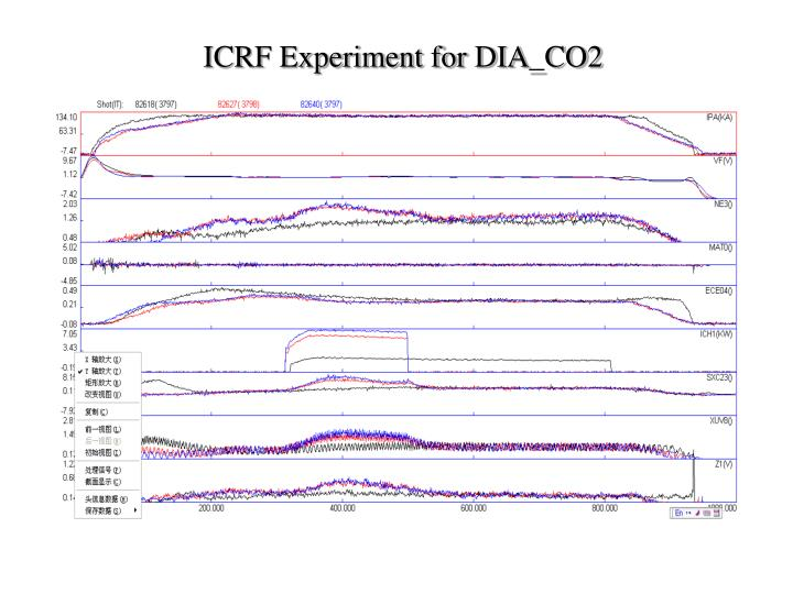 ICRF Experiment for DIA_CO2