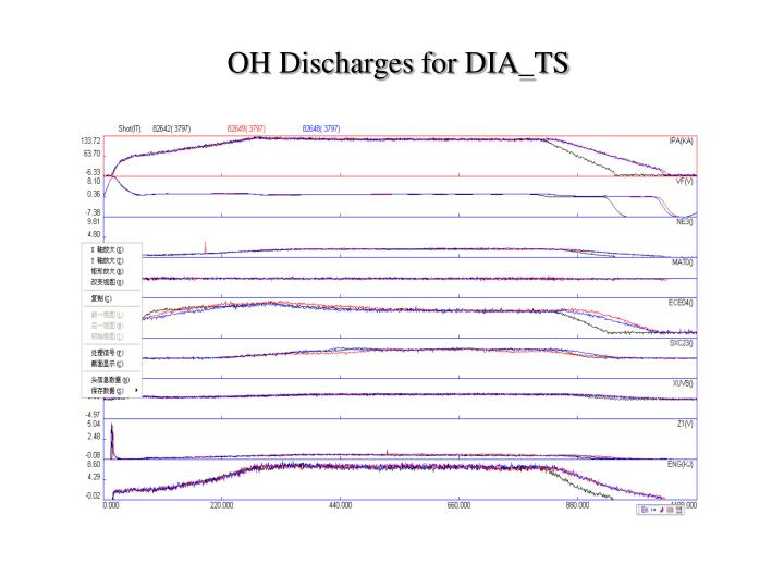 OH Discharges for DIA_TS