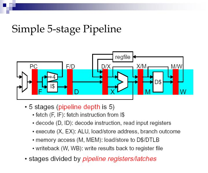 Simple 5-stage Pipeline
