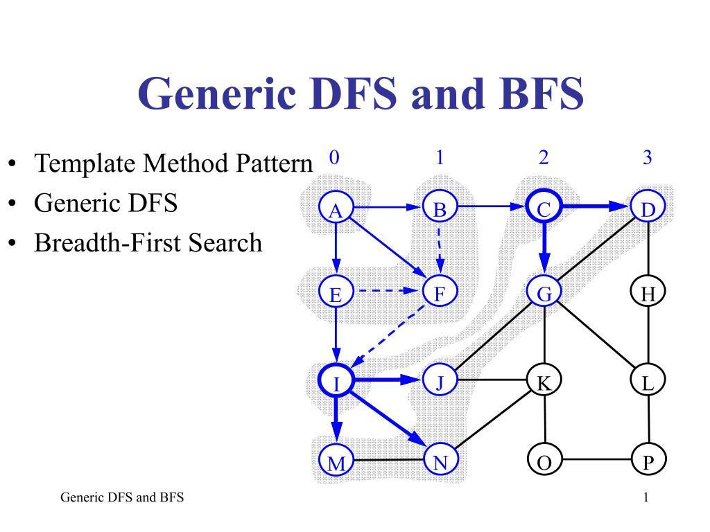 Ppt Generic Dfs And Bfs Powerpoint Presentation Id3266131