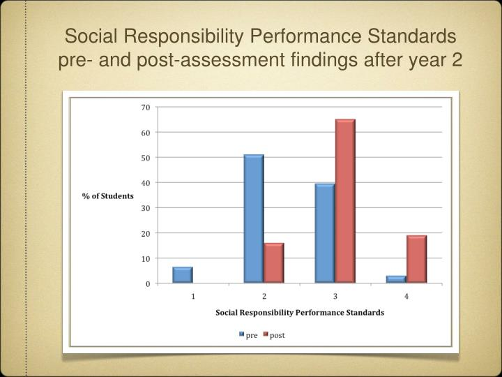 Social Responsibility Performance Standards pre- and post-assessment findings after year 2