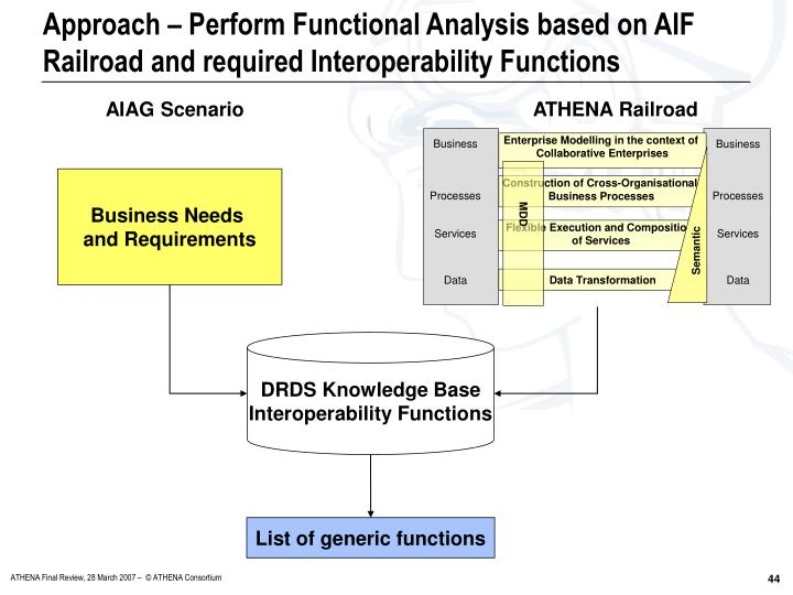 Approach – Perform Functional Analysis based on AIF Railroad and required Interoperability Functions