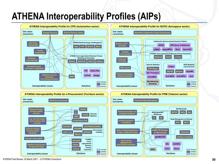 ATHENA Interoperability Profiles (AIPs)