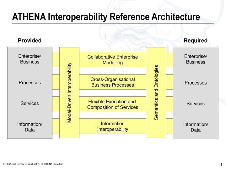 ATHENA Interoperability Reference Architecture