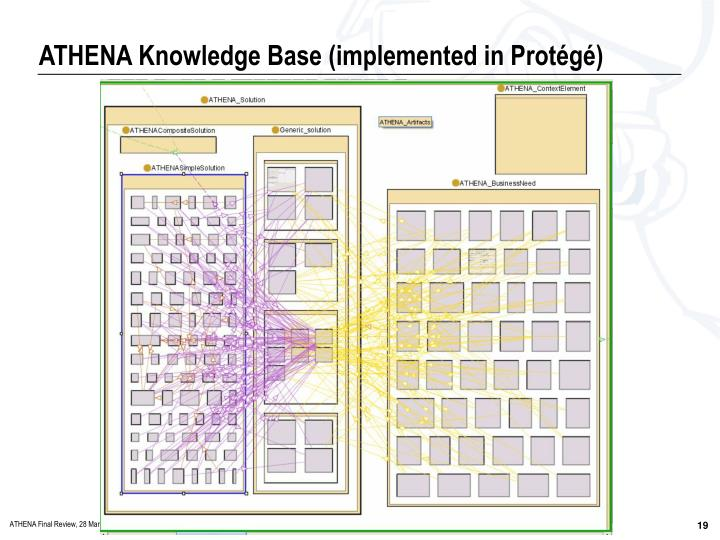 ATHENA Knowledge Base (implemented in Protégé)