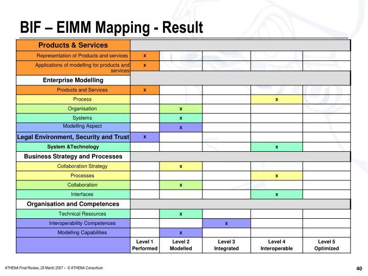 BIF – EIMM Mapping - Result