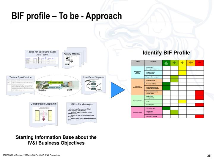 Starting Information Base about the IV&I Business Objectives