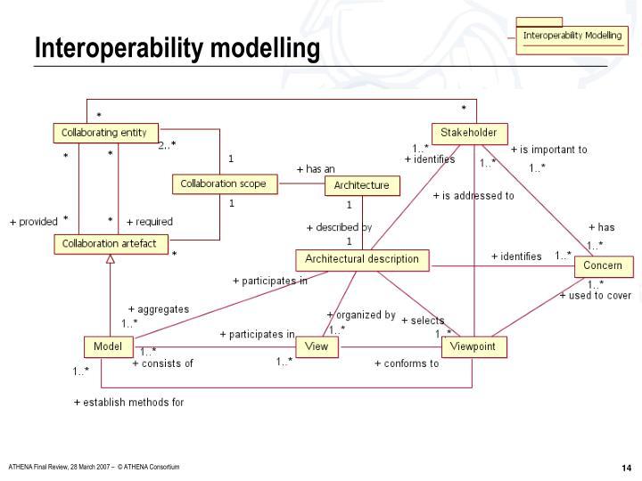 Interoperability modelling