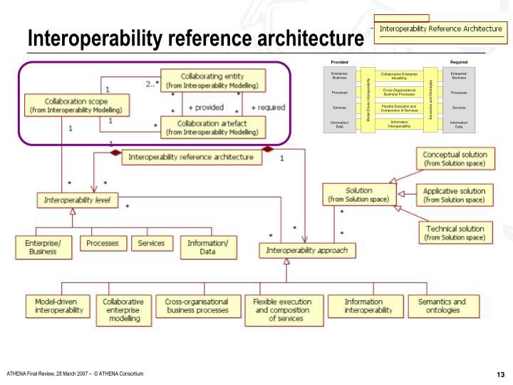 Interoperability reference architecture