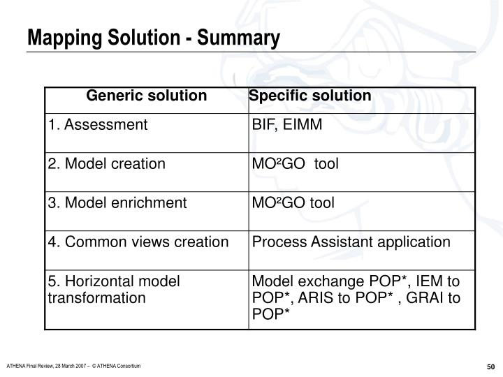 Mapping Solution - Summary