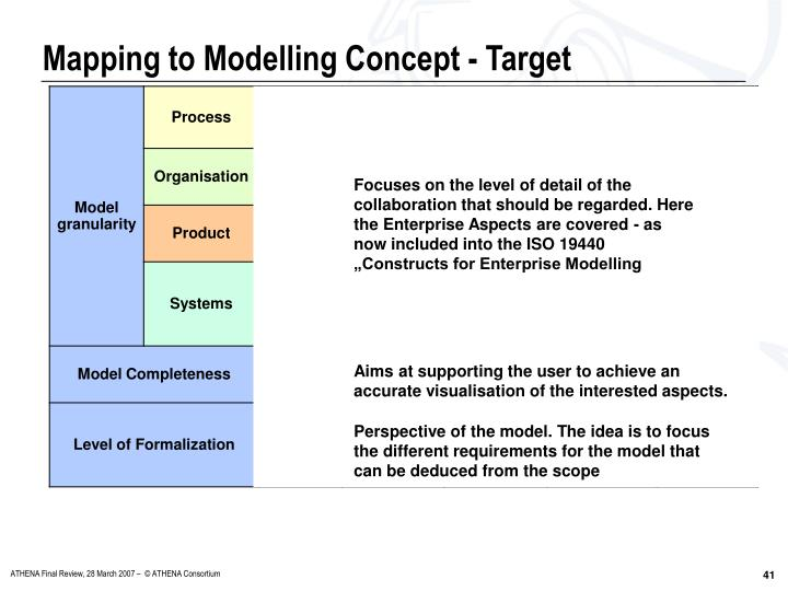 Mapping to Modelling Concept - Target