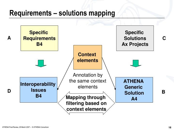 Requirements – solutions mapping
