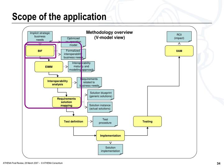 Scope of the application
