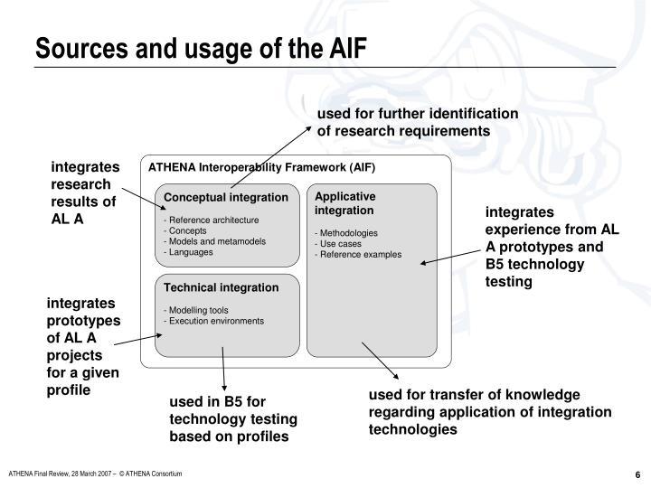 Sources and usage of the AIF